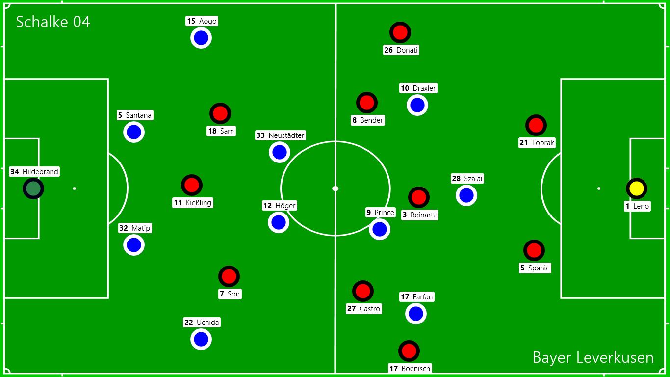Die Startaustellungen: Schalke - Leverkusen