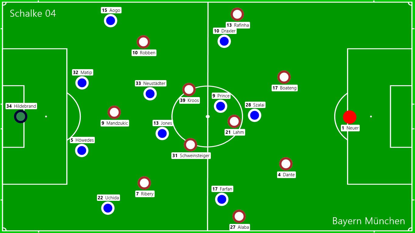 Grundformation: FC Schalke 04 - FC Bayern München