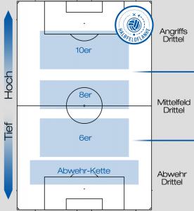 Die Einteilung eines Fußballfeldes.