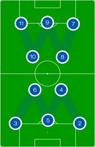 Das WM System