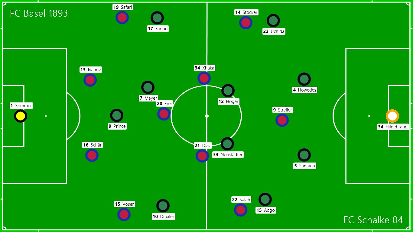 Startaufstellungen: FC Basel 1893 - FC Schalke 04
