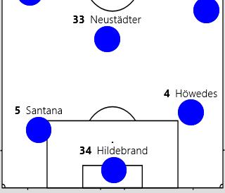 In diesem Spiel kippte kein 6er ab. Dafür standen die Innenverteidiger sehr breit. Santana links etwas tiefer und neben dem Strafraum war für den Spielaifbau zuständig. Die 6er standen relativ hoch und sicherten das Mittelfeld ab.