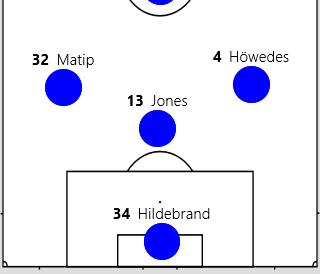 Typischerweise kippt ein 6er (meist Jones) zwischen die Innenverteidiger. Diese positionieren sich recht breit. Der 6er hat damit die Innenverteidiger sowie den anderen 6er im Mittelfeld als Anspielstation.