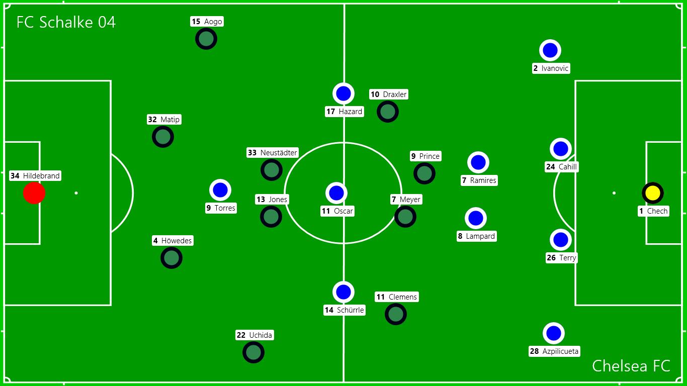 Die Startaufstellungen: Schalke 04 - Chelsea FC
