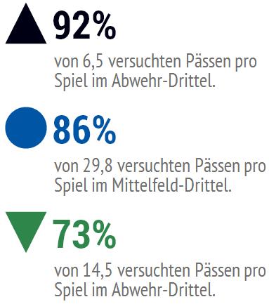 Roman Neustädter: Gespielte Pässe pro Spielfeld-Drittel