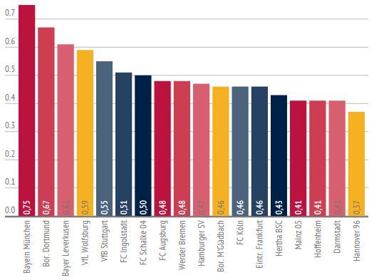 Der TSR (Total Shot Ratio), Hinrunde Bundesliga 2015/2016 beschreibt das Verhältnis von abgegeben Torschüssen zu Torschüssen auf das eigene Tor. Ein höherer Wert bedeutet, dass zwar viel abgefeuert wurde, aber nur wenig zugelassen.