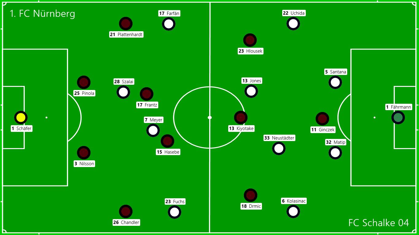 Die Grundformationen zu Spielbeginn. In der 31. Spielminute wurde dann Positionsgetreu Goretzka für Fuchs eingewechselt
