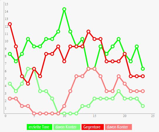 Die Kurven zeigen einen Trend. Jeder Punkt stellt die Summe von Toren aus jeweils 5 Spielen dar.