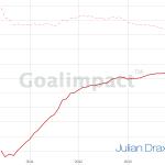 Julian Draxler