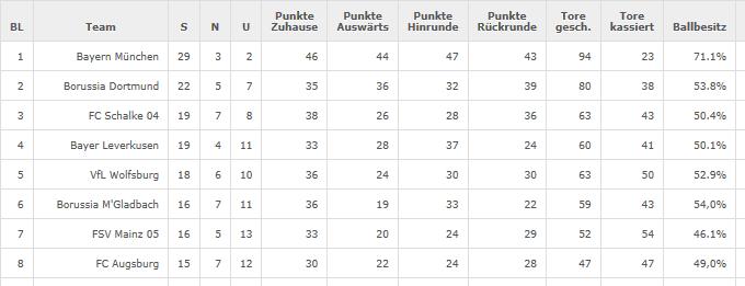 Statistik der Bundesliga Saison 2013/2014