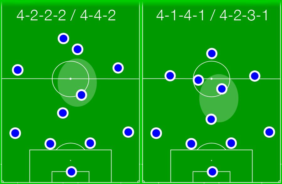 Die beiden Systeme unter Breitenreiter. Besonders interessant die Rolle des 8ers (im weißen Oval).