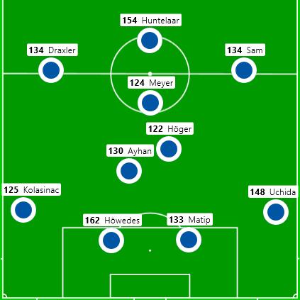 Die GoalImpact Aufstellung. Die Zahlen entsprechen dem Wert der Spieler.