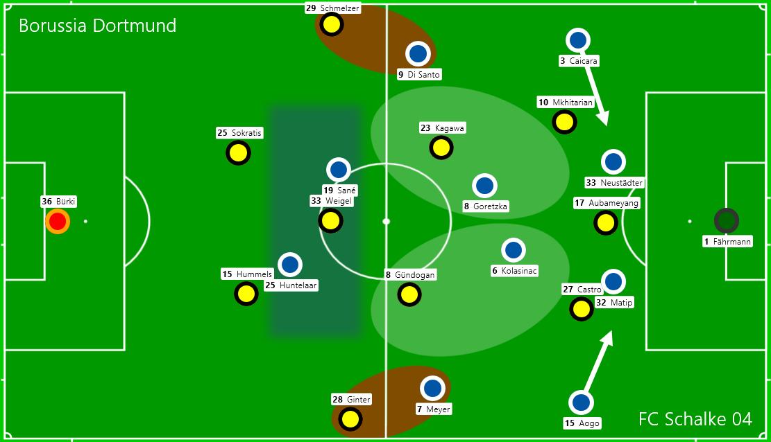 Die Grundformationen zu Spielbeginn und die Verteidigungsmuster von Schalke 04.