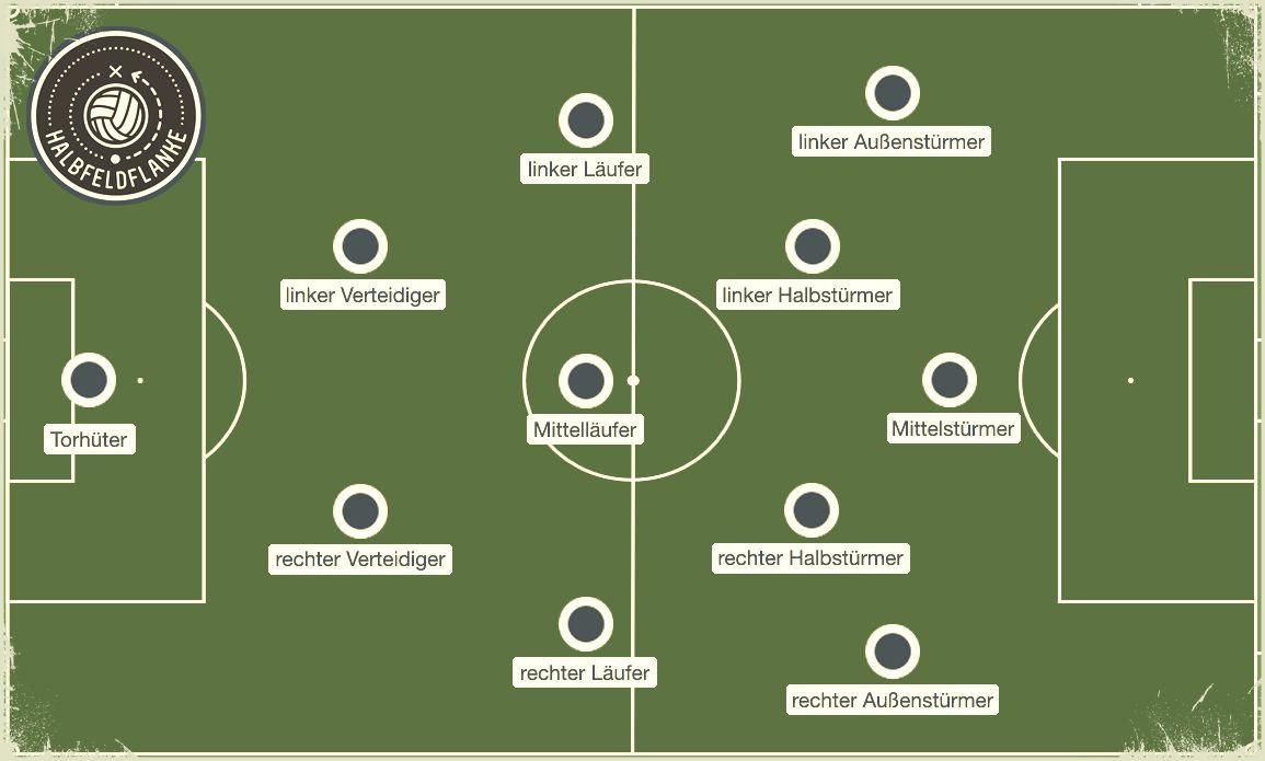 Der Schalker Kreisel auf Basis der Schottischen Furche