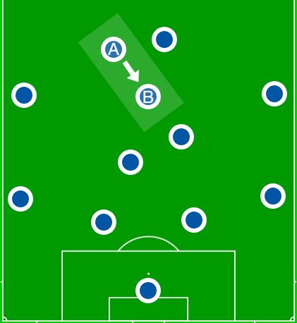Die Formationen, die Breitenreiter hauptsächlich spielen ließ. Die zweite Spitze wurde im Verlauf der Hinrunde zu einem 10er.