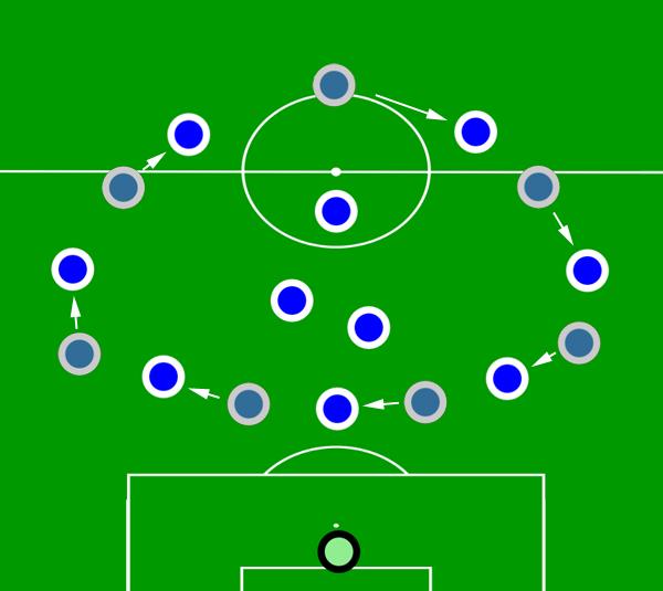 Die Schalker-Formationsrotation. Noch schöner beschrieben und illustriert von Spielverlagerung-Autor Martin Rafelt.